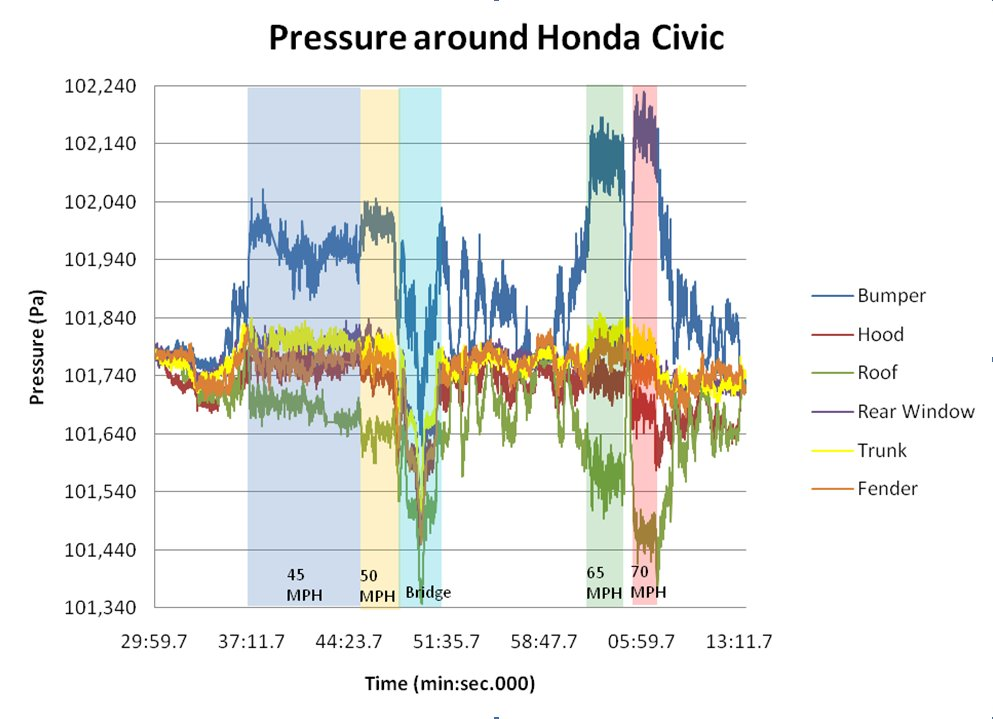 Graph of All Car Flow Data