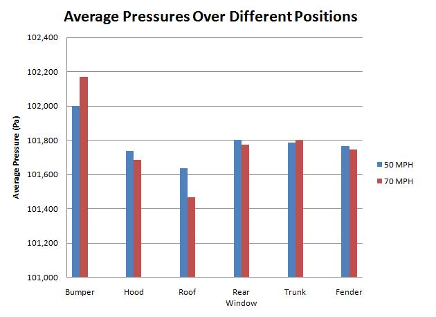Average Pressures over Different Positions